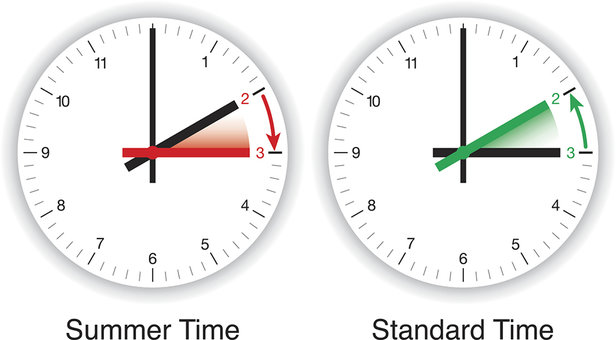 Illustration of daylight Saving time, DST, summer time and standard time. Clocks are adjusted forward one hour near the start of spring and are adjusted backward in the autumn.